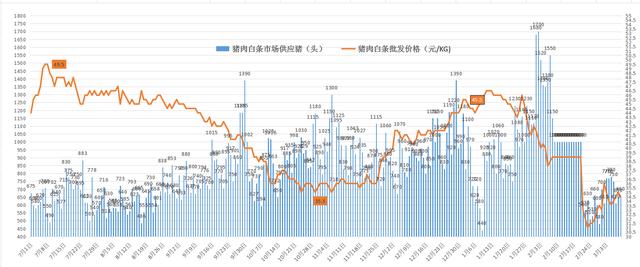 全国猪价(3月9日)一片绿,大面积下跌,10日投1万吨冻猪肉