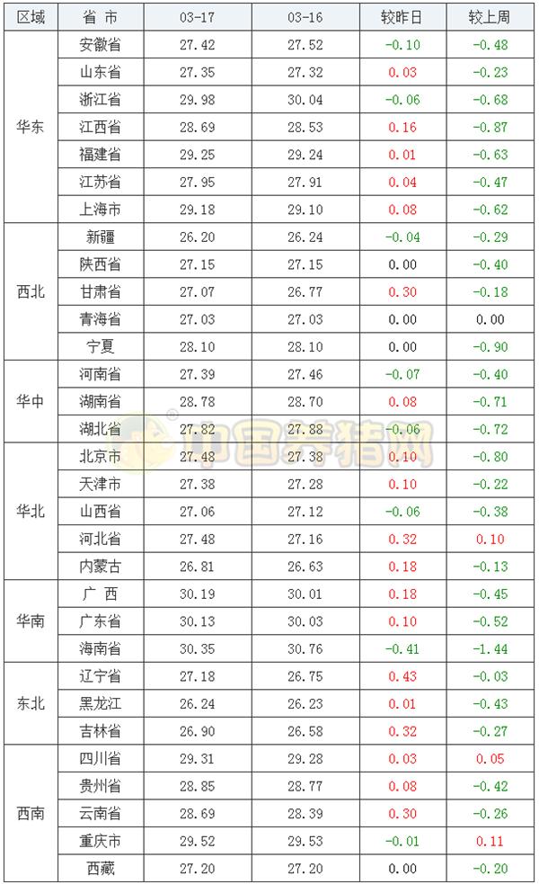 """3月17日猪评:猪市又反转,全国猪价大面积""""飘红"""",猪价走向诡谲多变!"""