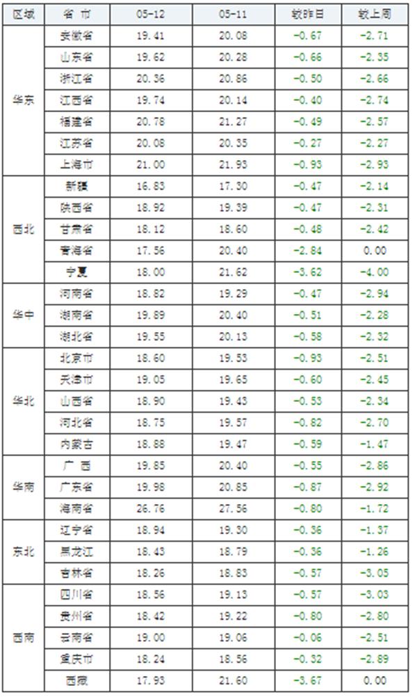 """5月12日猪价:大跌难止!猪市9连跌背后究竟有何""""阴谋""""?"""