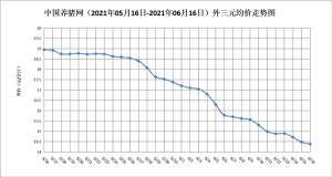 6月16日猪评:生猪行情缺乏利好条件,短期或是持续震荡偏弱