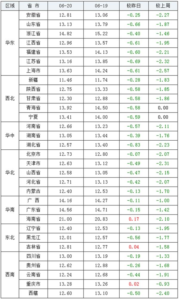 6月20日猪评:猪价13元不保,行情陷入利空阶段!
