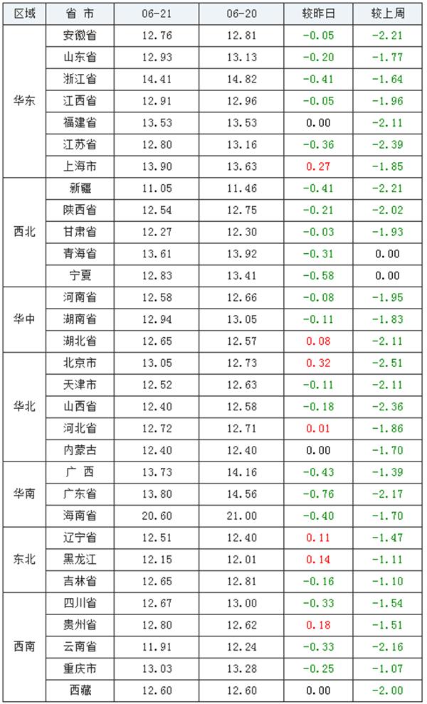 6月21日猪评:猪价走低,环保部门还频频拆猪场?短期形势难改!