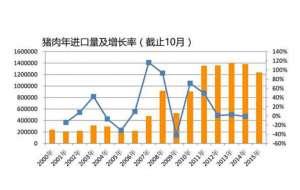 中国猪肉进口量将下降一半!